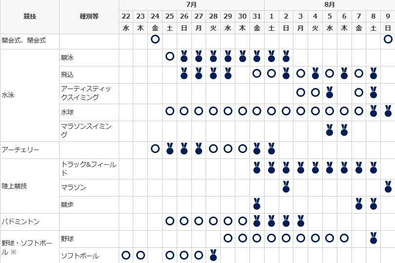 東京オリンピックの開催日程