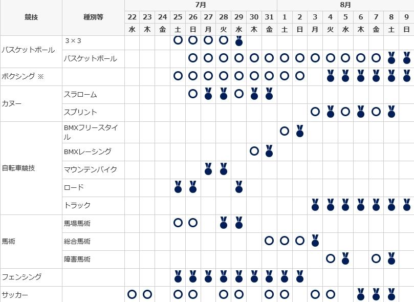 東京オリンピックの競技種目