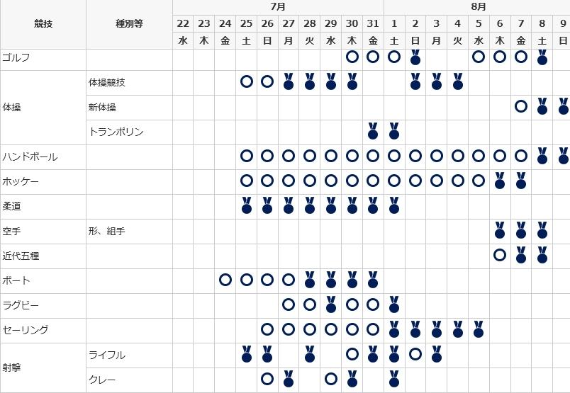東京オリンピックの日程